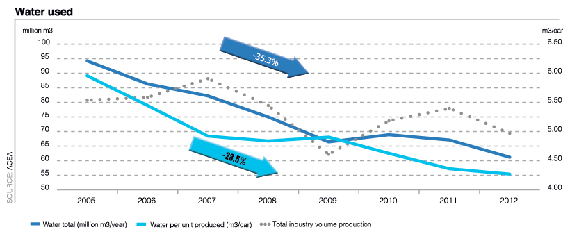 Amount of water used in manufacturing