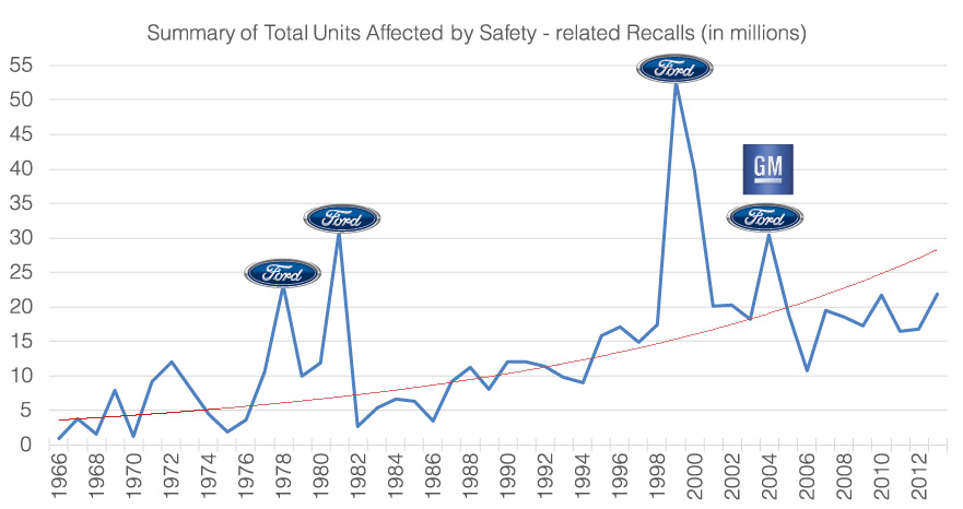 Summary of Total Units Affected by Safety related recalls