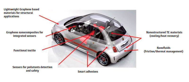 Lightweight graphene based components by Fiat
