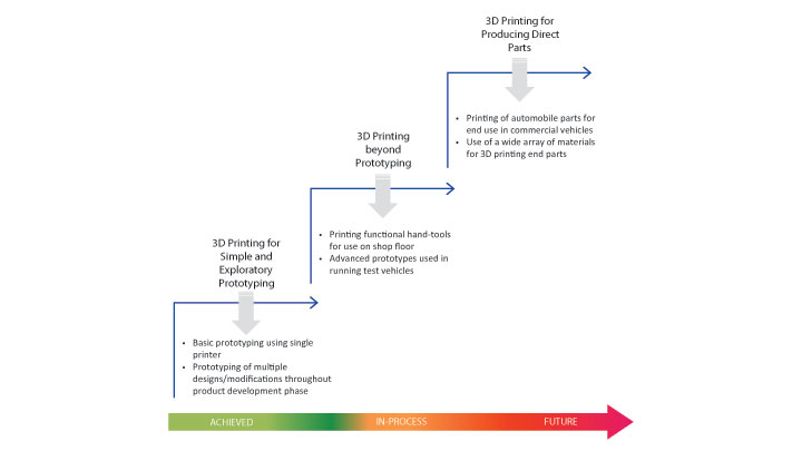 Various stages in 3D printing adoption by OEMs
