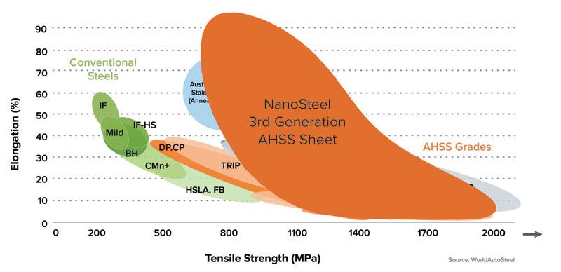 NanoSteel - chart 2016