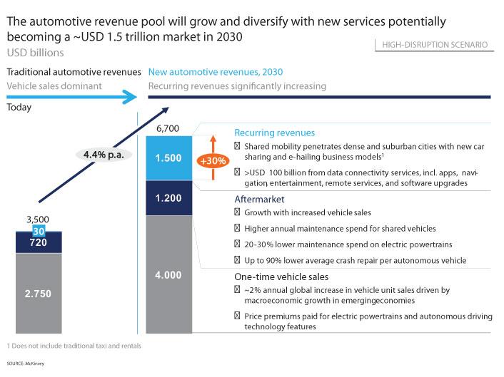 McKinsey chart - 1