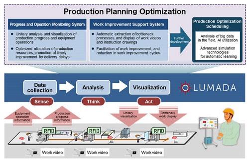 Hitachi Visualization System