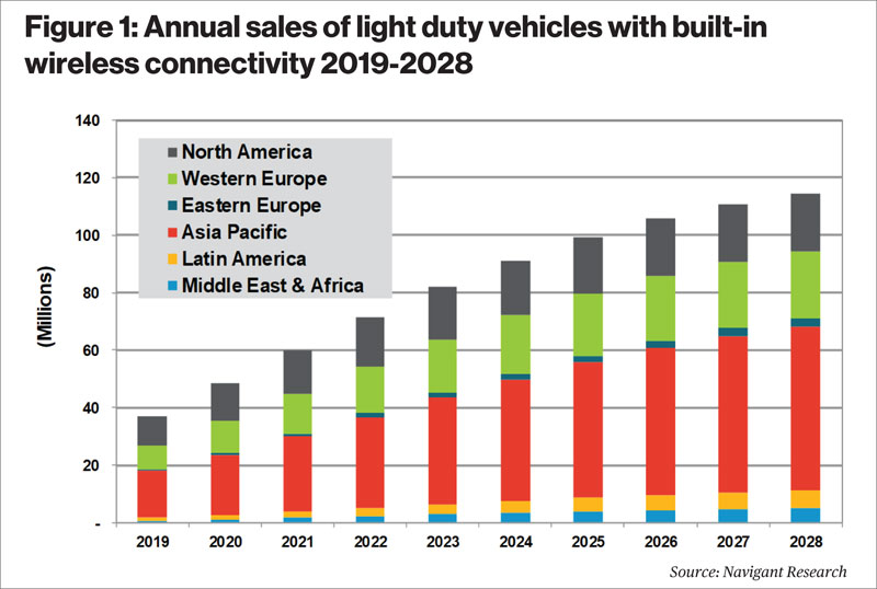Annual sales of light duty vehicles with built-in wireless connectivity 2019-2028