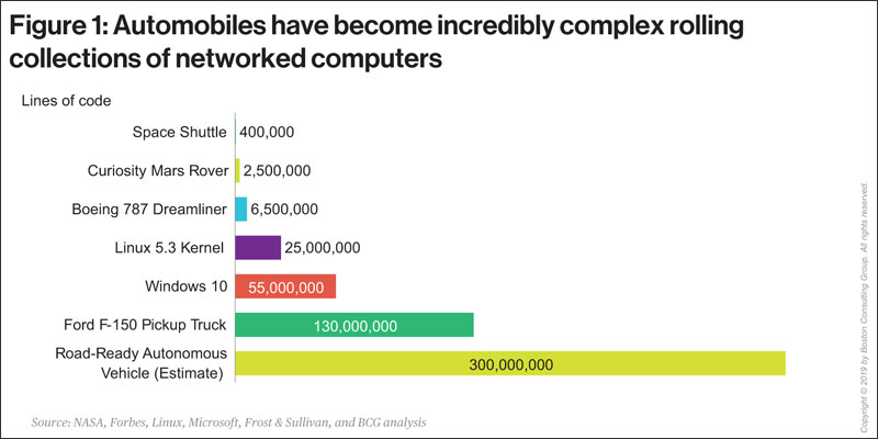 BCG chart - Automobiles have become incredibly complex rolling collections of networked computers