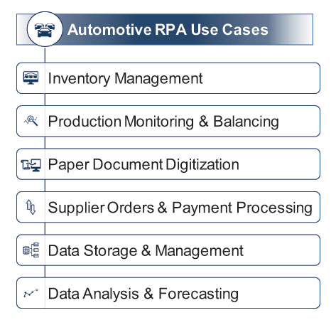 Automotive RPA use cases