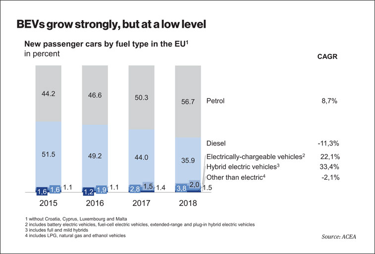 BEVs grow strongly, but at a low level