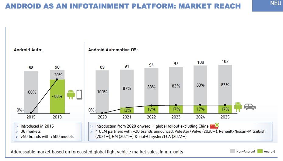 Berylls - Android as an infotainment platform