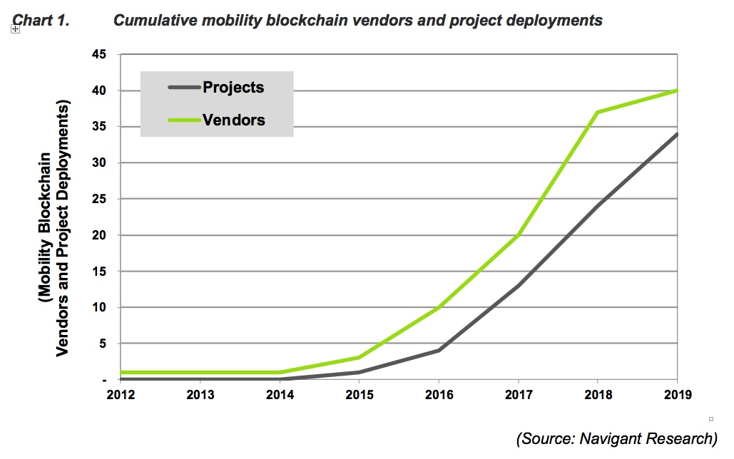 Navigant blockchain 2020 chart 1 cumulative mobility