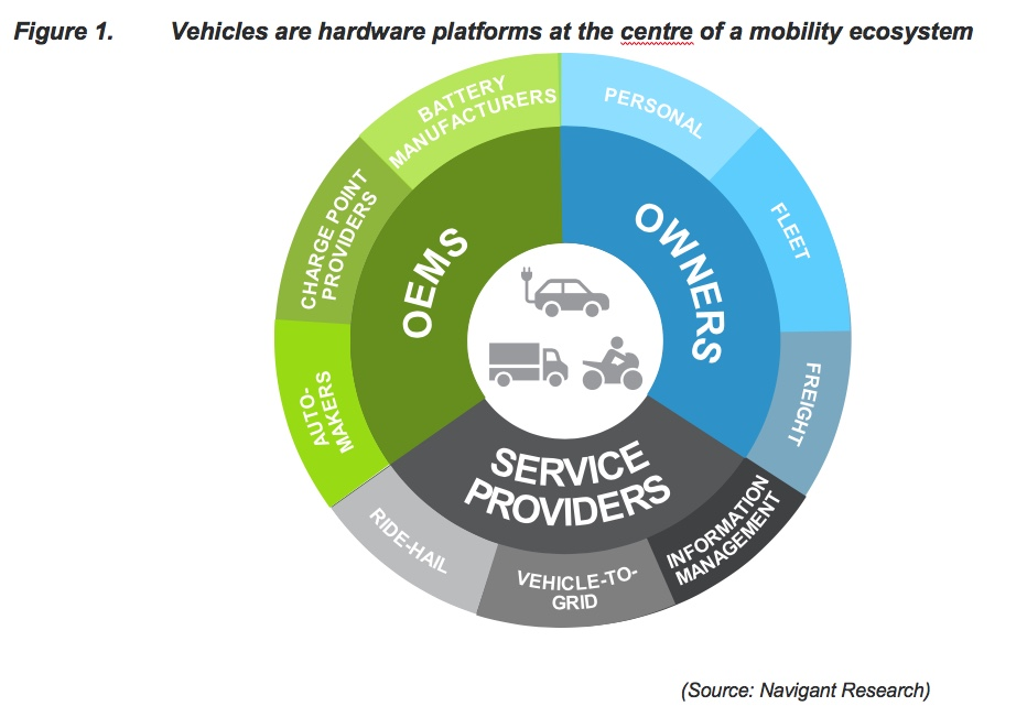 Navigant blockchain 2020 figure 1 vehicle ecosystem