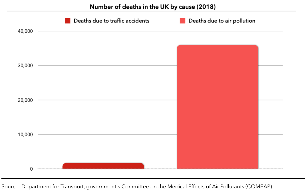 Number of deaths in the UK by cause (2018)