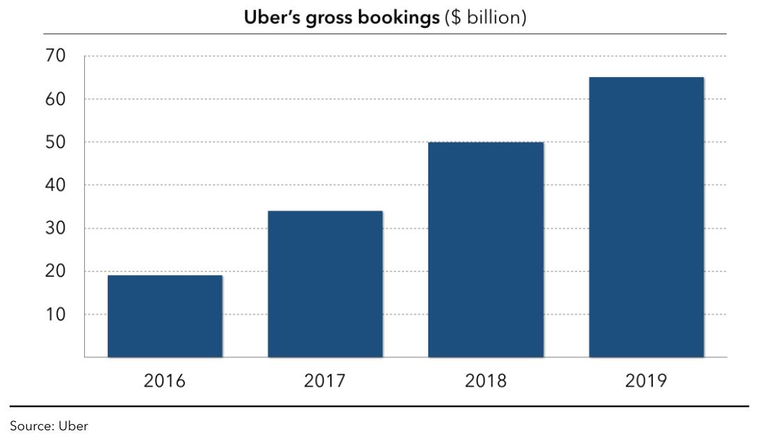 PTOLEMUS Uber's gross bookings ($ billion)