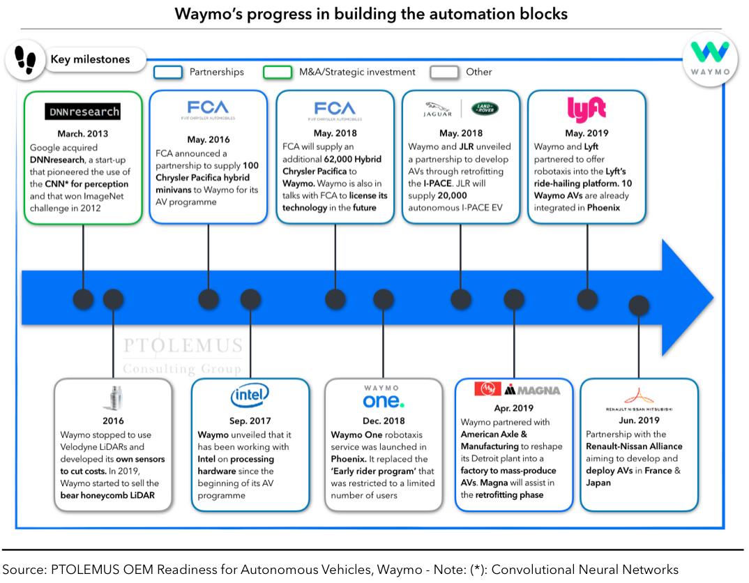 Waymo's progress in building the automationblocks
