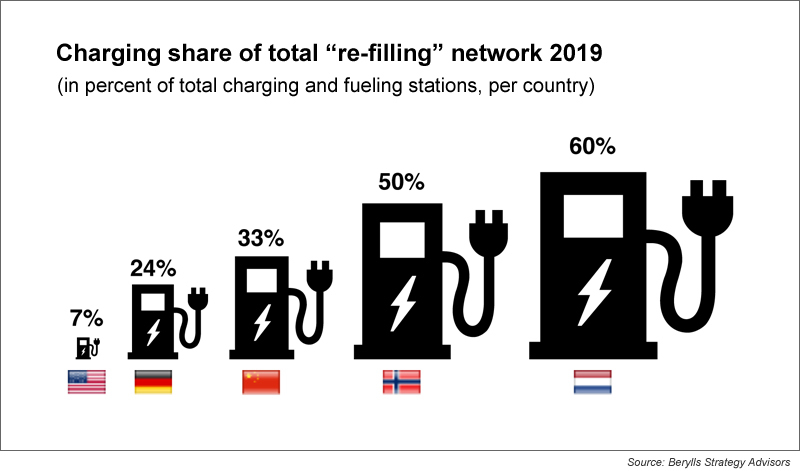 berylls-chart-3-charging-share-of-total-re-filling-network