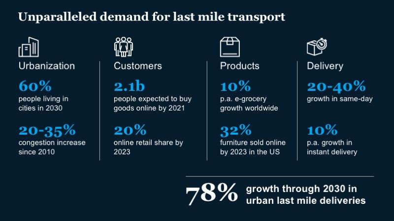 McKinsey-Ex1-Demand for last mile transport