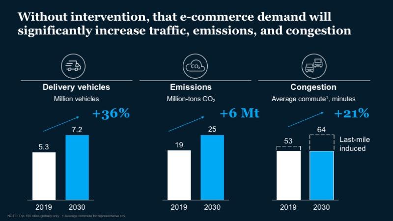 McKinsey-Ex3-ecommerce demand