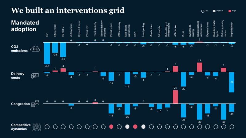 McKinsey-Ex5-last-mile interventions grid