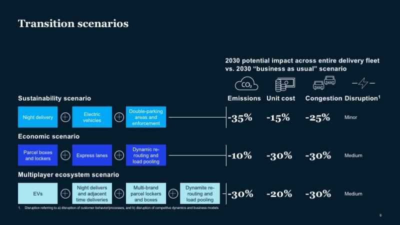 McKinsey-Ex6-last-mile transition scenarios
