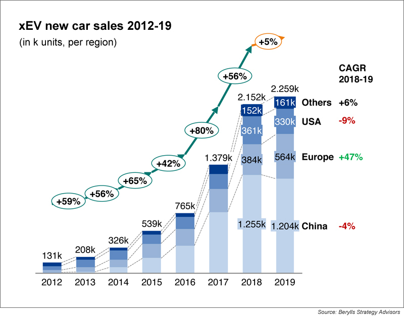 berylls-chart-2-xEV-sales-region