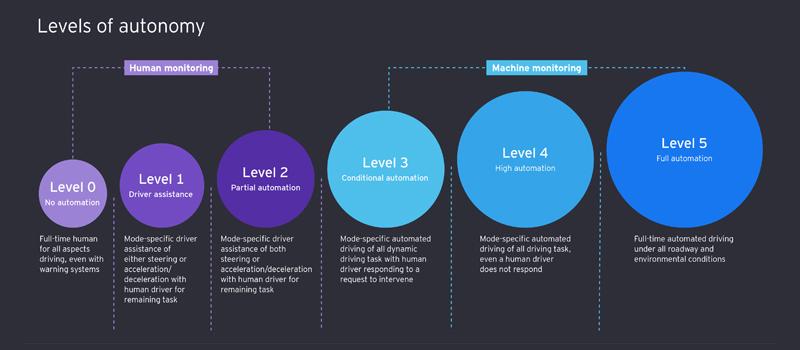 EY-chart-4-autonomy-infographic-levels-of-autonomy