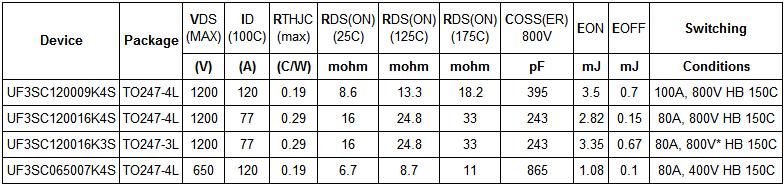 Table 1: Latest generation UnitedSiC SiC-FET performance