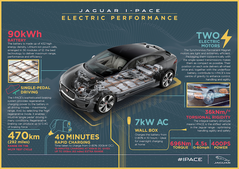Jaguar I-Pace lithium-ion battery pack