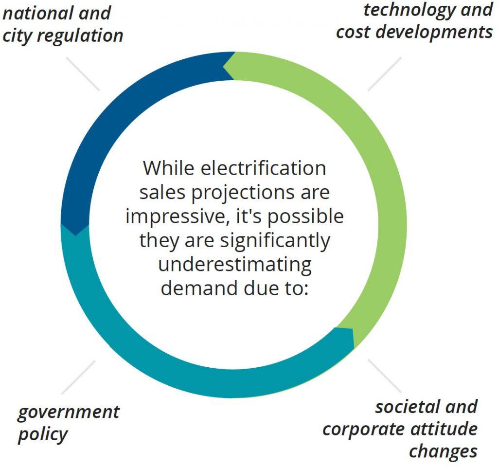 Electrification (Sopheon)